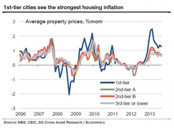 China Housing Inflation 2_0