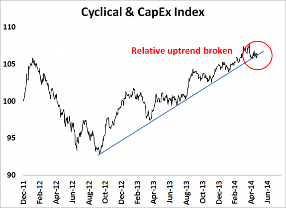 Cyclical___CapEx_Index