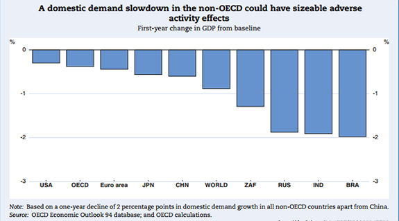 OECD-gdp-growth-model