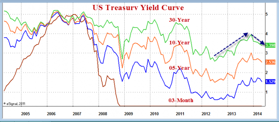 Yield_Curve_as_of_2014-05-26